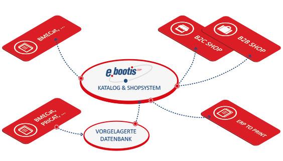 ebootis_erp_import_multimedia_vorgelagerte_datenbank