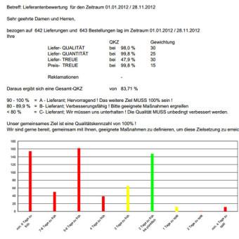 Lieferantenbewertung, fertige Bewertungsbogen zur Verbesserung der Lieferqualität