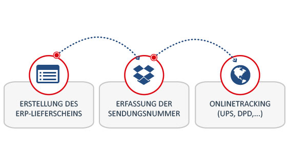 ebootis_erp_onlineshop_paket_tracking