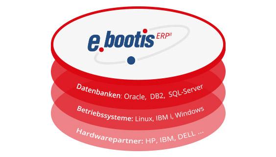technologie_ebootis_erp_plattformunabhaengig